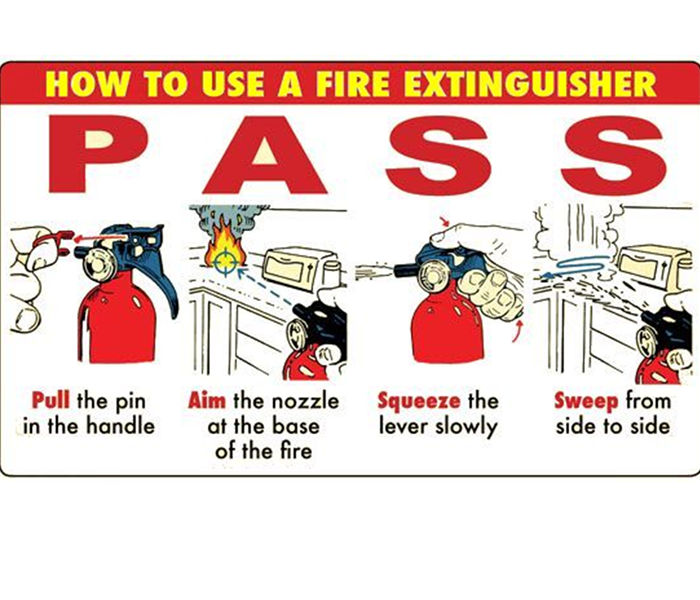 Fire Damage Types of Fire Extinguishers and how to use them